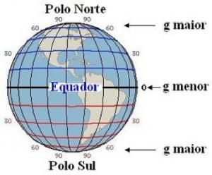 Imagem: Quanto mais próximo do centro da Terra maior o valor de g (aceleração da Gravidade).